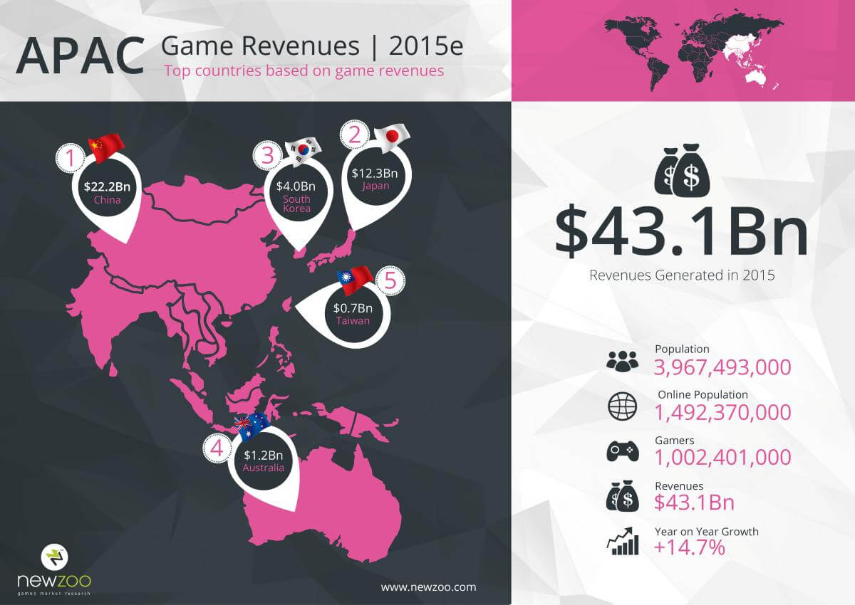 2951912-newzoo_top_100_countries_by_game_revenues_apac