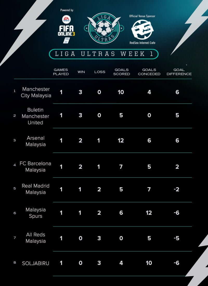 liga ultras fo3 week 1 table
